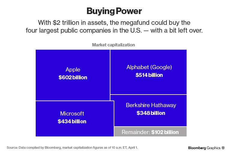Avec 2 trillions $, le megafonds pourrait racheter les 4 plus grandes entreprises publiques aux Etats Unies !