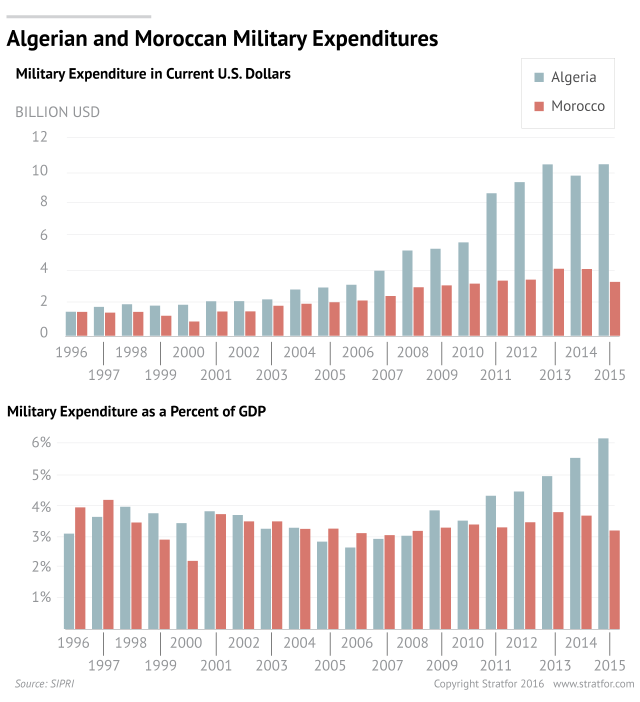 Algerian and Moroccan military expenditure
