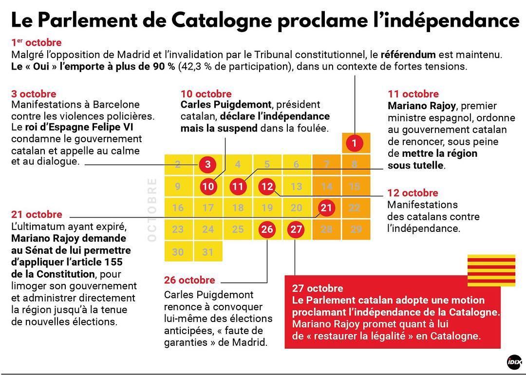 Infographie retour sur 1 mois de crise entre la rgionhellip